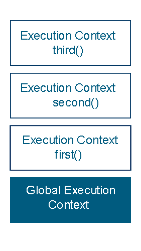 execution-stack