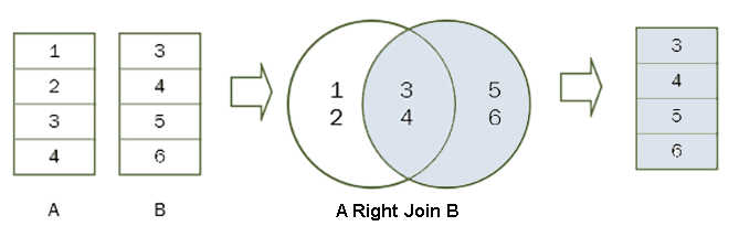 sql-right-join