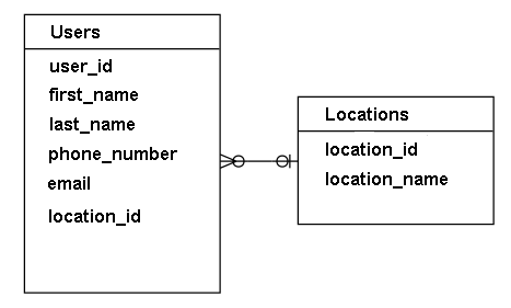 sql-users-locations-table